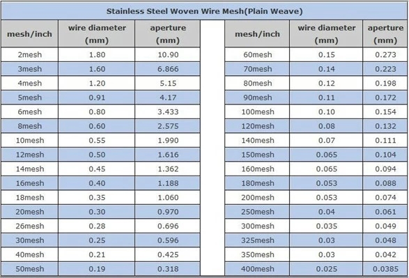 304L Stainless Steel Welded Wire Mesh With 3 Inch Hole and 1.6MM Wire